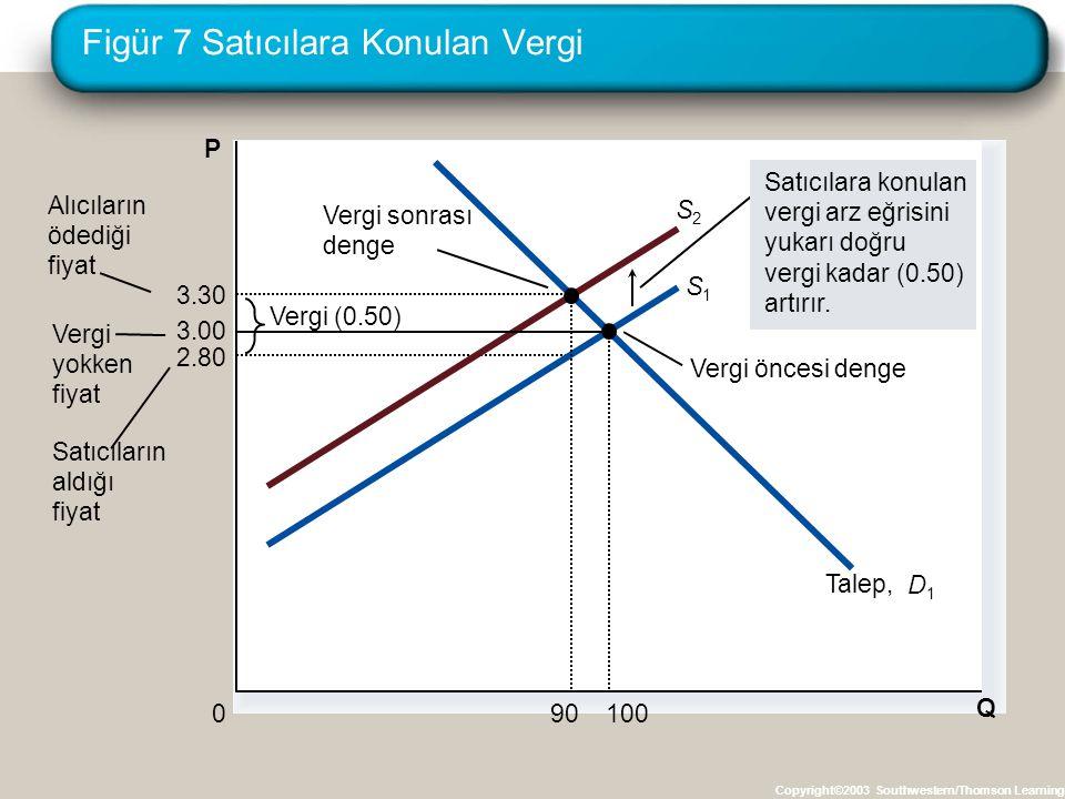 Figür 7 Satıcılara Konulan Vergi Copyright©2003 Southwestern/Thomson Learning 2.80 Q 0 P Vergi yokken fiyat Satıcıların aldığı fiyat Vergi sonrası den