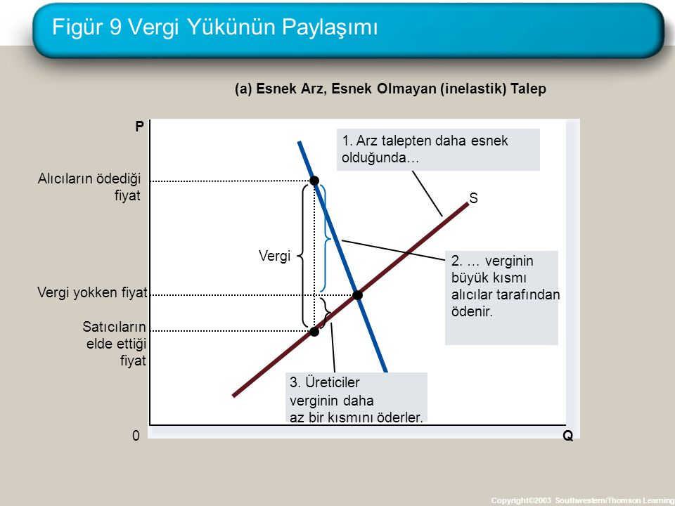 Figür 9 Vergi Yükünün Paylaşımı Copyright©2003 Southwestern/Thomson Learning Q 0 P D S Vergi Satıcıların elde ettiği fiyat Alıcıların ödediği fiyat (a
