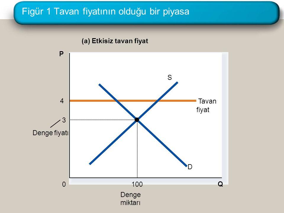 Figür 1 Tavan fiyatının olduğu bir piyasa (a) Etkisiz tavan fiyat Q 0 P Denge miktarı 4 Tavan fiyat Denge fiyatı D S 3 100