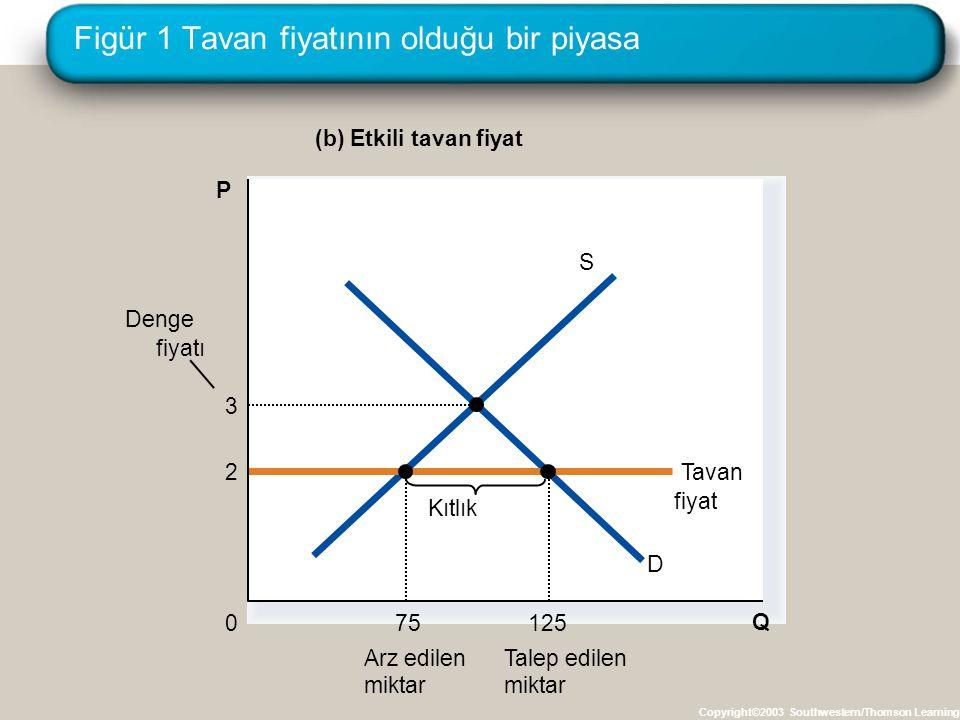 Figür 1 Tavan fiyatının olduğu bir piyasa Copyright©2003 Southwestern/Thomson Learning (b) Etkili tavan fiyat Q 0 P D S 2Tavan fiyat Kıtlık 75 Arz edi