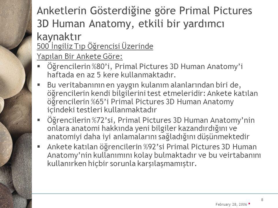 February 28, 2006 ▪ 8 Anketlerin Gösterdiğine göre Primal Pictures 3D Human Anatomy, etkili bir yardımcı kaynaktır 500 İngiliz Tıp Öğrencisi Üzerinde