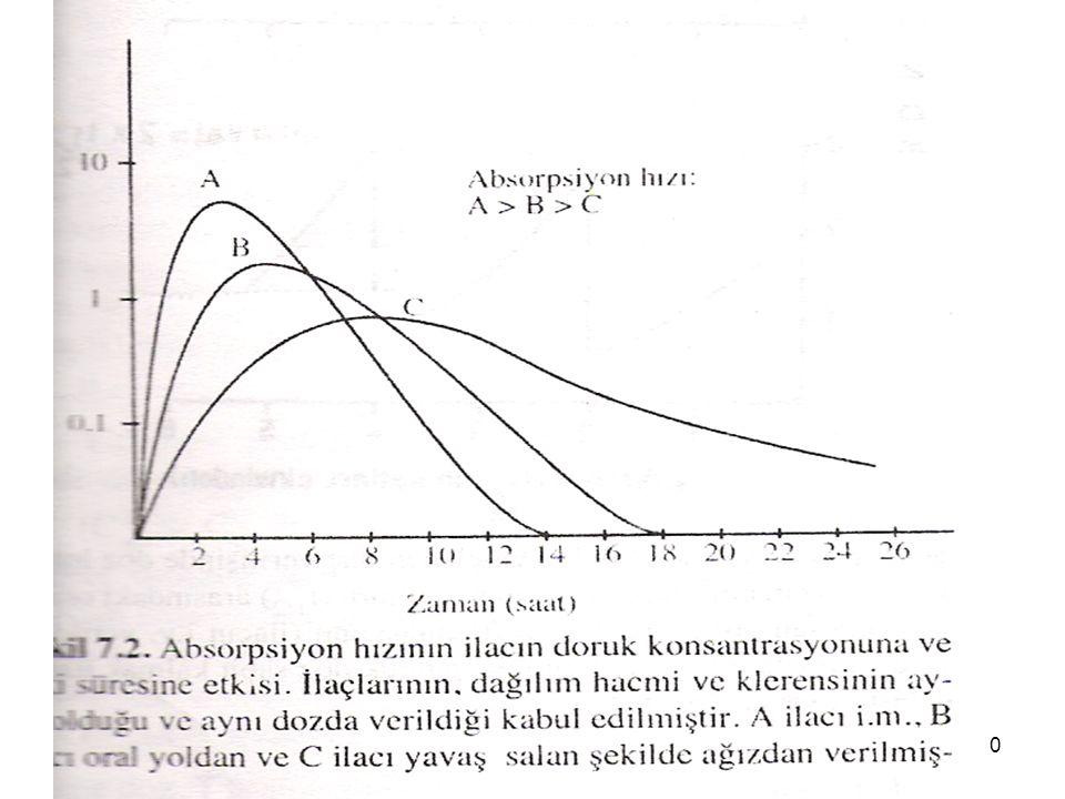 Dr İsmail ÜN MEÜTF farmakoloji AD 10