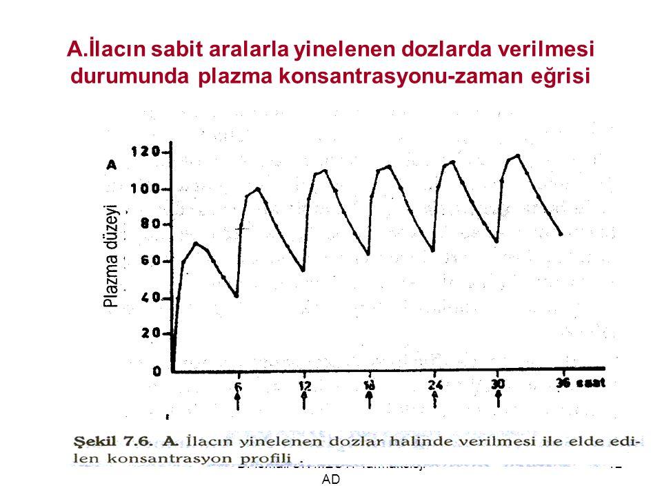 Dr İsmail ÜN MEÜTF farmakoloji AD 12 A.İlacın sabit aralarla yinelenen dozlarda verilmesi durumunda plazma konsantrasyonu-zaman eğrisi
