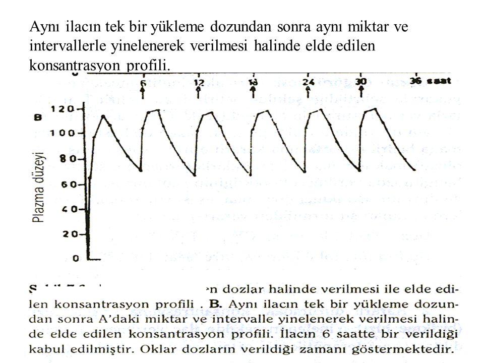 Dr İsmail ÜN MEÜTF farmakoloji AD 17 Aynı ilacın tek bir yükleme dozundan sonra aynı miktar ve intervallerle yinelenerek verilmesi halinde elde edilen konsantrasyon profili.