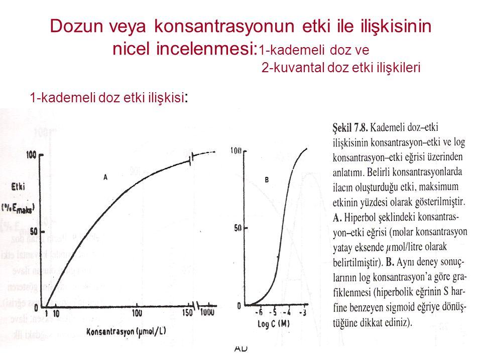 Dr İsmail ÜN MEÜTF farmakoloji AD 21 Dozun veya konsantrasyonun etki ile ilişkisinin nicel incelenmesi: 1-kademeli doz ve 2-kuvantal doz etki ilişkileri 1-kademeli doz etki ilişkisi :