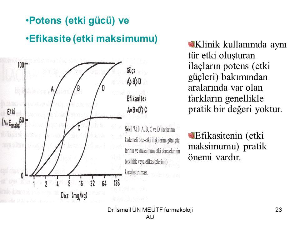 Dr İsmail ÜN MEÜTF farmakoloji AD 23 Potens (etki gücü) ve Efikasite (etki maksimumu) Klinik kullanımda aynı tür etki oluşturan ilaçların potens (etki güçleri) bakımından aralarında var olan farkların genellikle pratik bir değeri yoktur.