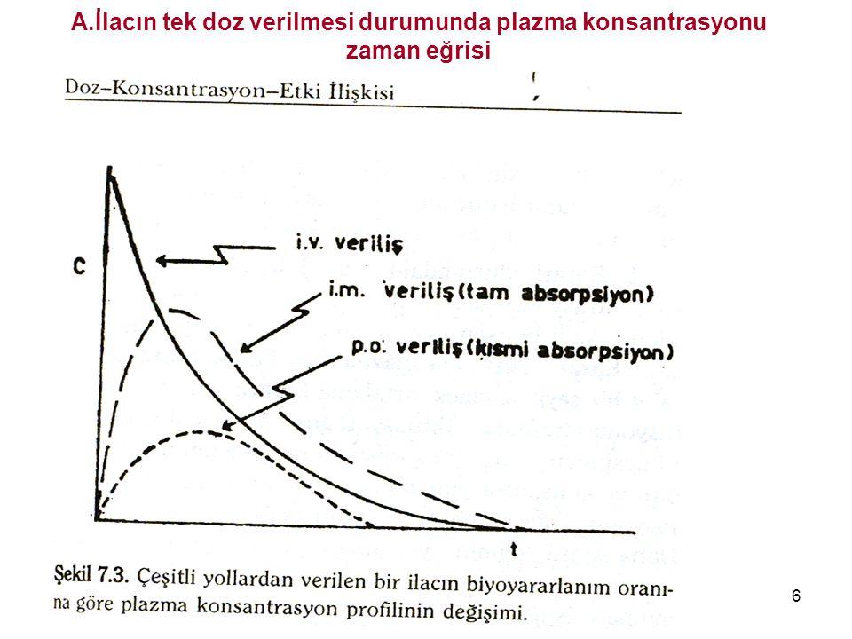 Dr İsmail ÜN MEÜTF farmakoloji AD 6 A.İlacın tek doz verilmesi durumunda plazma konsantrasyonu zaman eğrisi