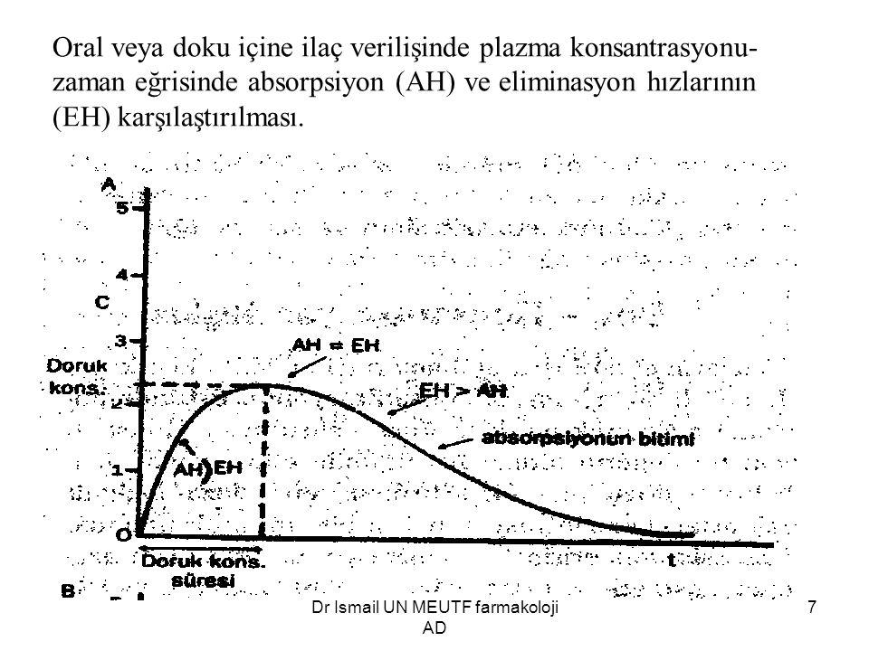 Dr İsmail ÜN MEÜTF farmakoloji AD 7 Oral veya doku içine ilaç verilişinde plazma konsantrasyonu- zaman eğrisinde absorpsiyon (AH) ve eliminasyon hızla