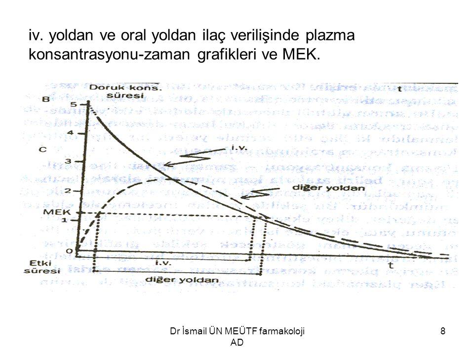 Dr İsmail ÜN MEÜTF farmakoloji AD 8 iv. yoldan ve oral yoldan ilaç verilişinde plazma konsantrasyonu-zaman grafikleri ve MEK.