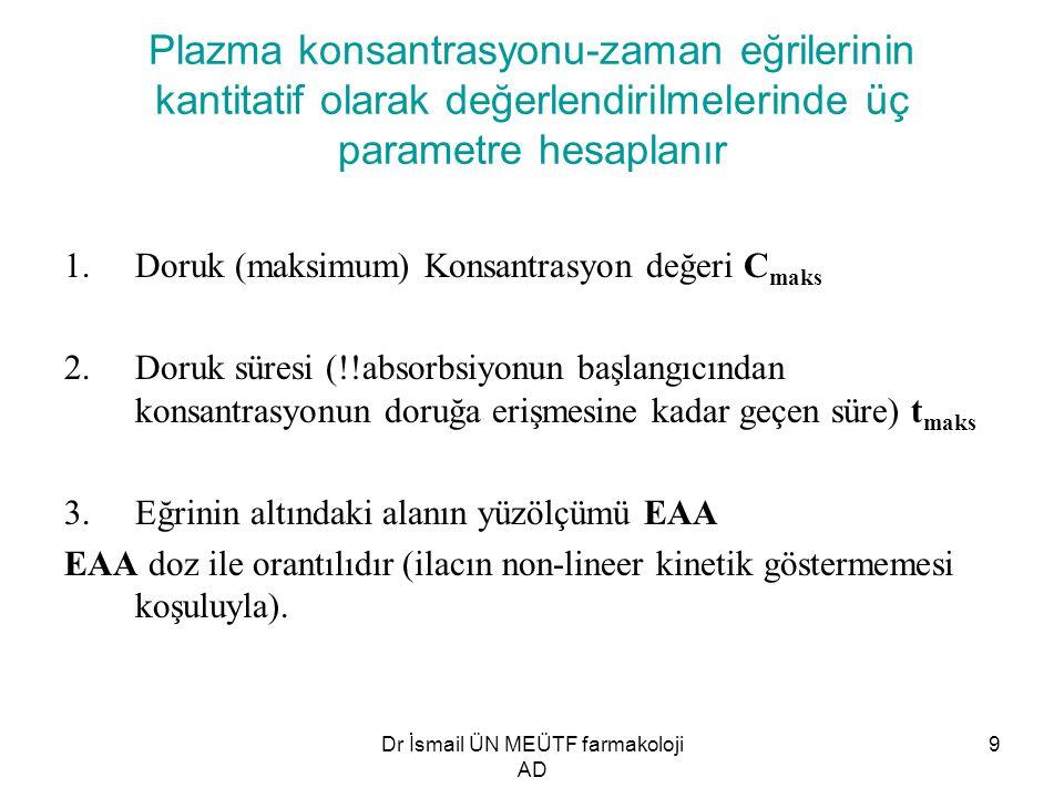 Dr İsmail ÜN MEÜTF farmakoloji AD 9 Plazma konsantrasyonu-zaman eğrilerinin kantitatif olarak değerlendirilmelerinde üç parametre hesaplanır 1.Doruk (