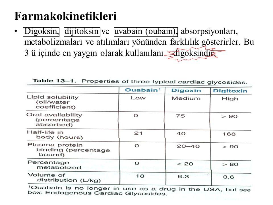 Dr. İsmail ÜN11 Farmakokinetikleri Digoksin, dijitoksin ve uvabain (oubain), absorpsiyonları, metabolizmaları ve atılımları yönünden farklılık gösteri