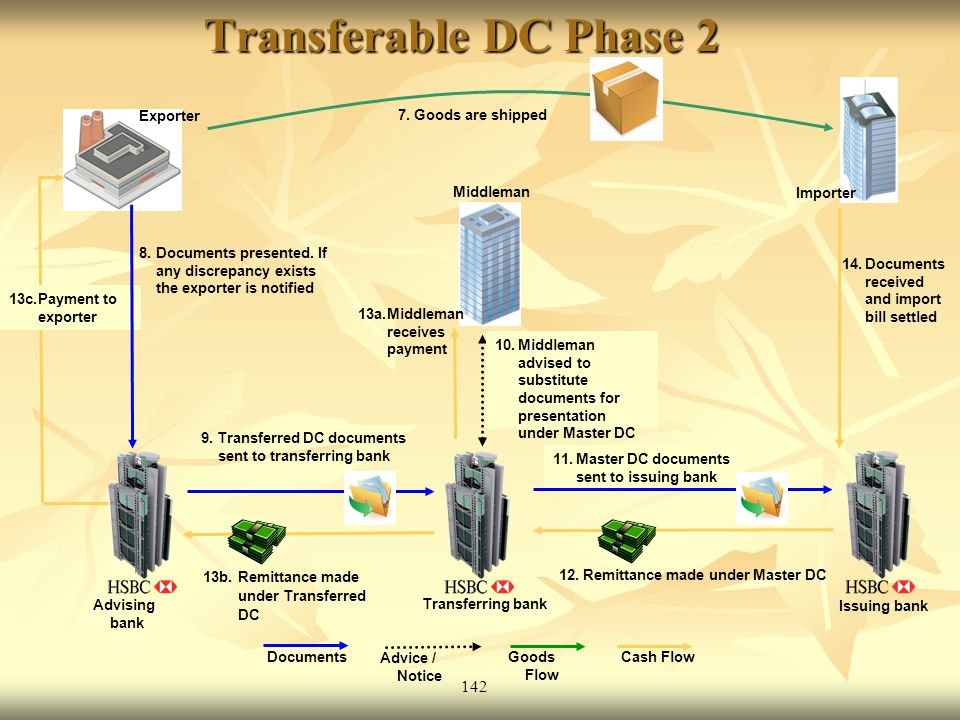 142 11.Master DC documents sent to issuing bank Transferable DC Phase 2 Exporter Cash Flow Documents Goods Flow 9.