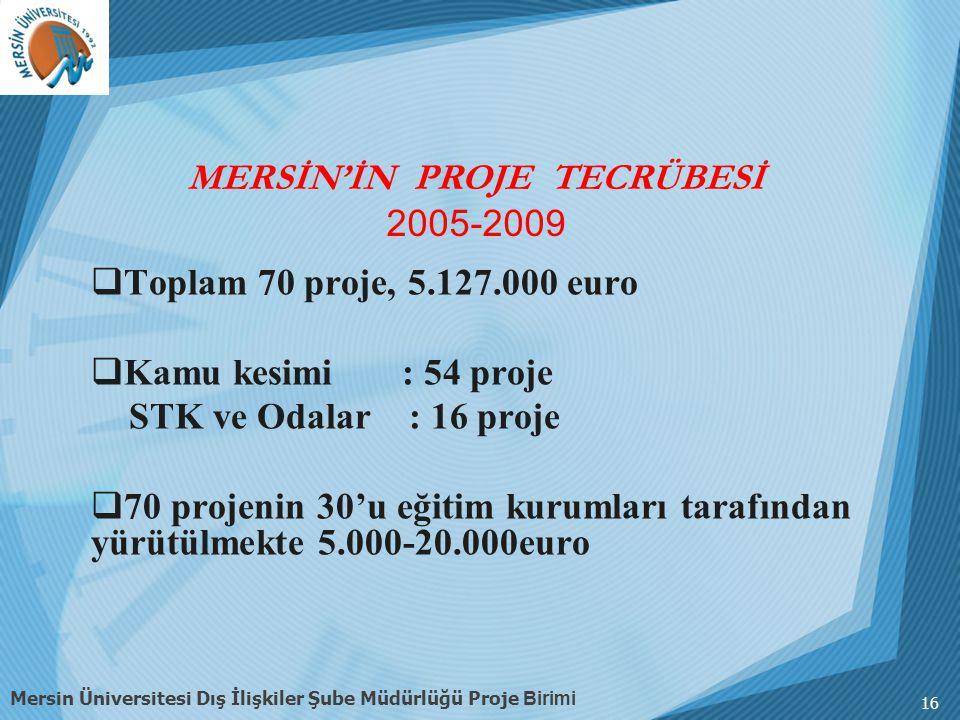  Toplam 70 proje, 5.127.000 euro  Kamu kesimi : 54 proje STK ve Odalar : 16 proje  70 projenin 30'u eğitim kurumları tarafından yürütülmekte 5.000-20.000euro 16 Mersin Üniversitesi Dış İlişkiler Şube Müdürlüğü Proje Birimi MERSİN'İN PROJE TECRÜBESİ 2005-2009