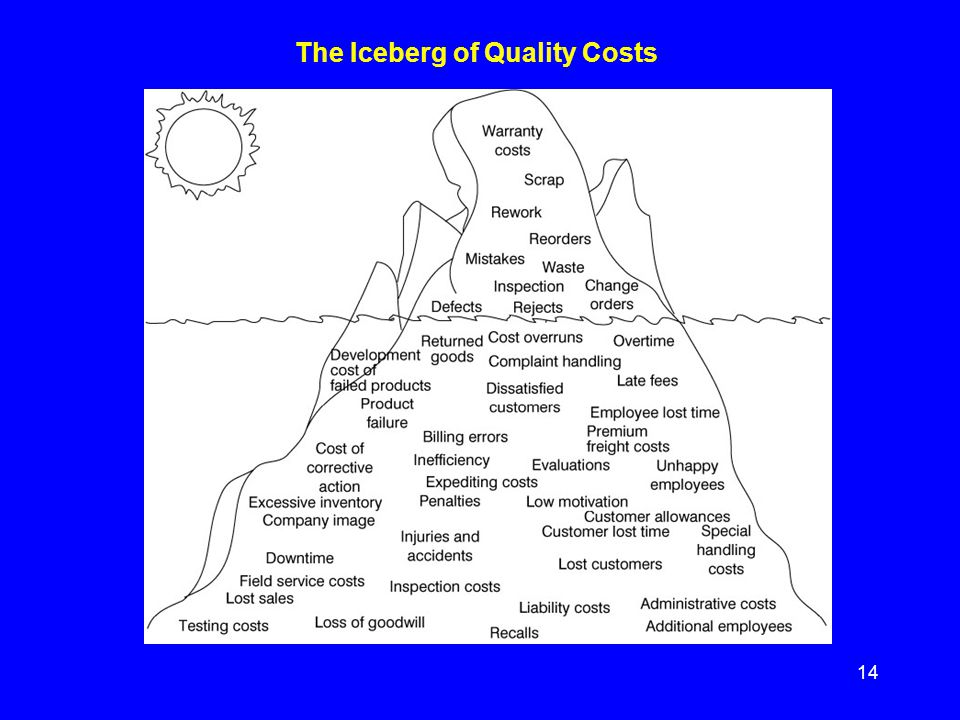 13 THE HIDDEN COST The Cost Iceberg Quality costs can be like an iceberg, with only a small part of the cost visible
