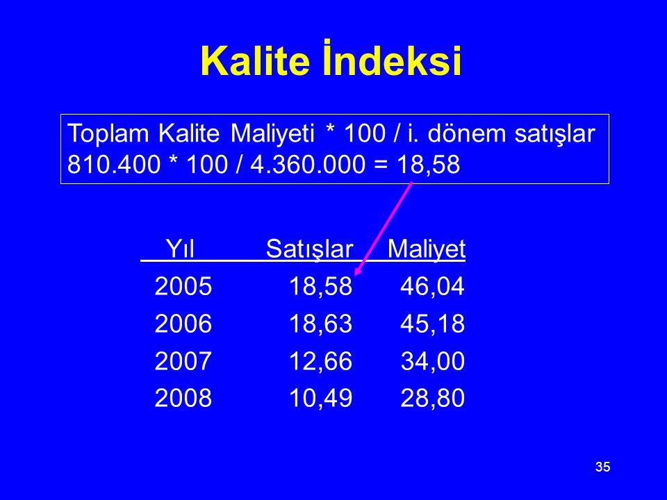 34 Kalite İndeks Örneği 2005200620072008 Kalite maliyetleri Önleme 27.00041.50074.600112.300 Ölç-Değerlendirme155.000122.500113.400107.000 İçsel Bşz38