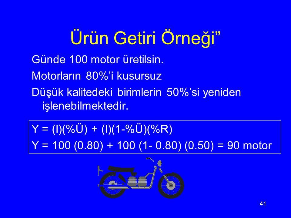 40 Getiri ve Verimlilik Ölçümü Y = Getiri I = üretilen birimlerin sayısı % Ü = kusursuz birimlerin yüzdesi % R = yeniden işlenen kusurlu birimlerin yü