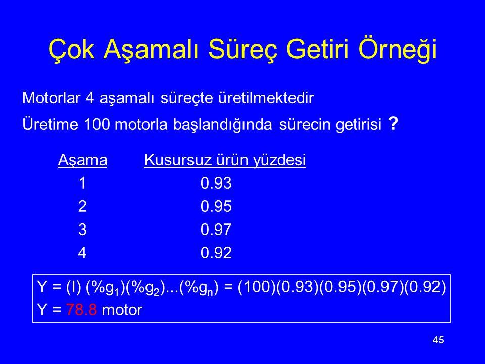 44 Çok Aşamalı Ürün Getirisi Y = (I) (%g 1 )(%g 2 )...(%g n ) I = Parti büyüklüğü %g i = i. aşamadaki kusursuz ürünlerin yüzdesi