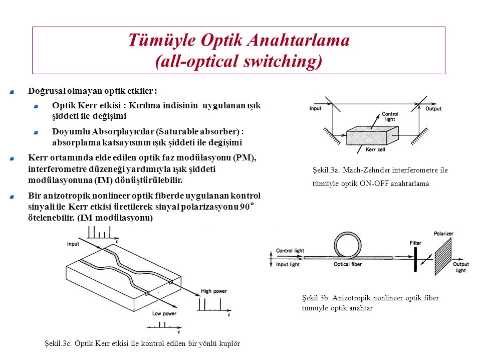Tümüyle Optik Anahtarlama (all-optical switching) Doğrusal olmayan optik etkiler : Optik Kerr etkisi : Kırılma indisinin uygulanan ışık şiddeti ile değişimi Doyumlu Absorplayıcılar (Saturable absorber) : absorplama katsayısının ışık şiddeti ile değişimi Kerr ortamında elde edilen optik faz modülasyonu (PM), interferometre düzeneği yardımıyla ışık şiddeti modülasyonuna (IM) dönüştürülebilir.