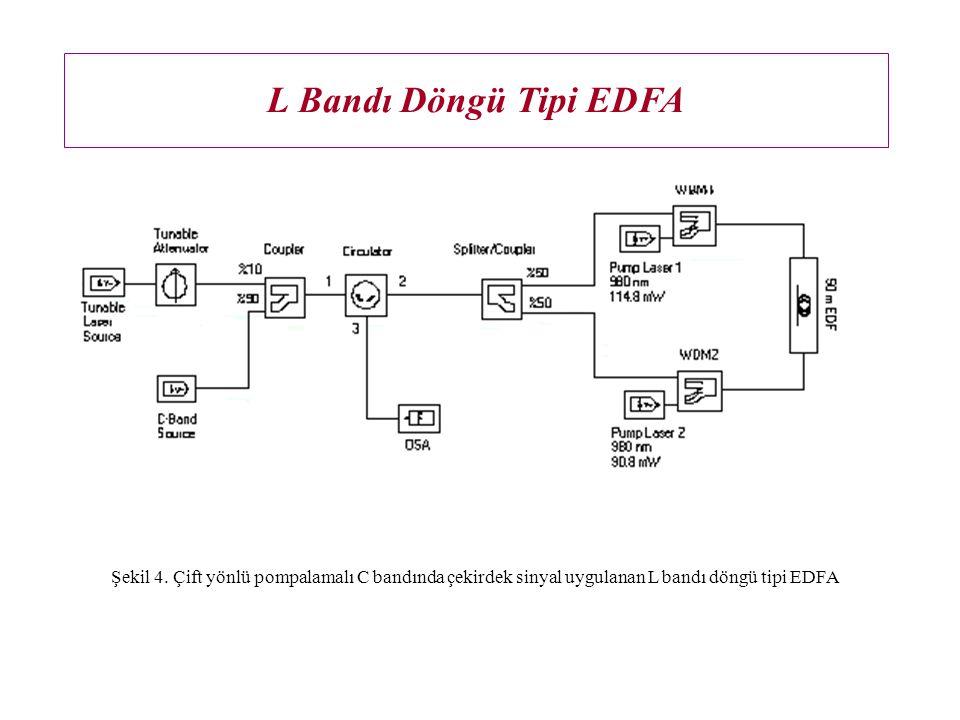 Sonuçlar  L Bandı Döngü tipi EDFA'da C bandı çekirdek sinyal enjeksiyonu ile L bandı sinyallerin tümüyle optik anahtarlanması + amplifikasyonu deneysel olarak gösterildi.