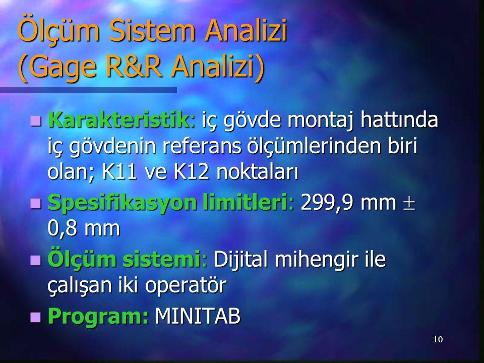 10 Karakteristik: iç gövde montaj hattında iç gövdenin referans ölçümlerinden biri olan; K11 ve K12 noktaları Karakteristik: iç gövde montaj hattında iç gövdenin referans ölçümlerinden biri olan; K11 ve K12 noktaları Spesifikasyon limitleri: 299,9 mm  0,8 mm Spesifikasyon limitleri: 299,9 mm  0,8 mm Ölçüm sistemi: Dijital mihengir ile çalışan iki operatör Ölçüm sistemi: Dijital mihengir ile çalışan iki operatör Program: MINITAB Program: MINITAB Ölçüm Sistem Analizi (Gage R&R Analizi)