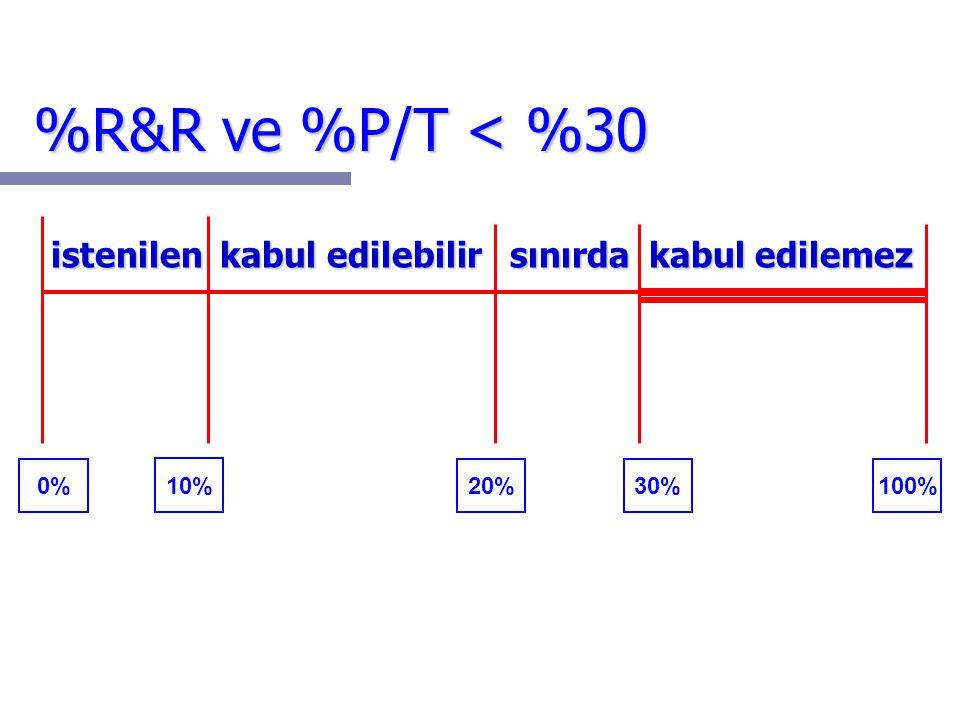 15 %R&R ve %P/T < %30 istenilen kabul edilebilir sınırda kabul edilemez istenilen kabul edilebilir sınırda kabul edilemez 0% 10% 20%30%100%
