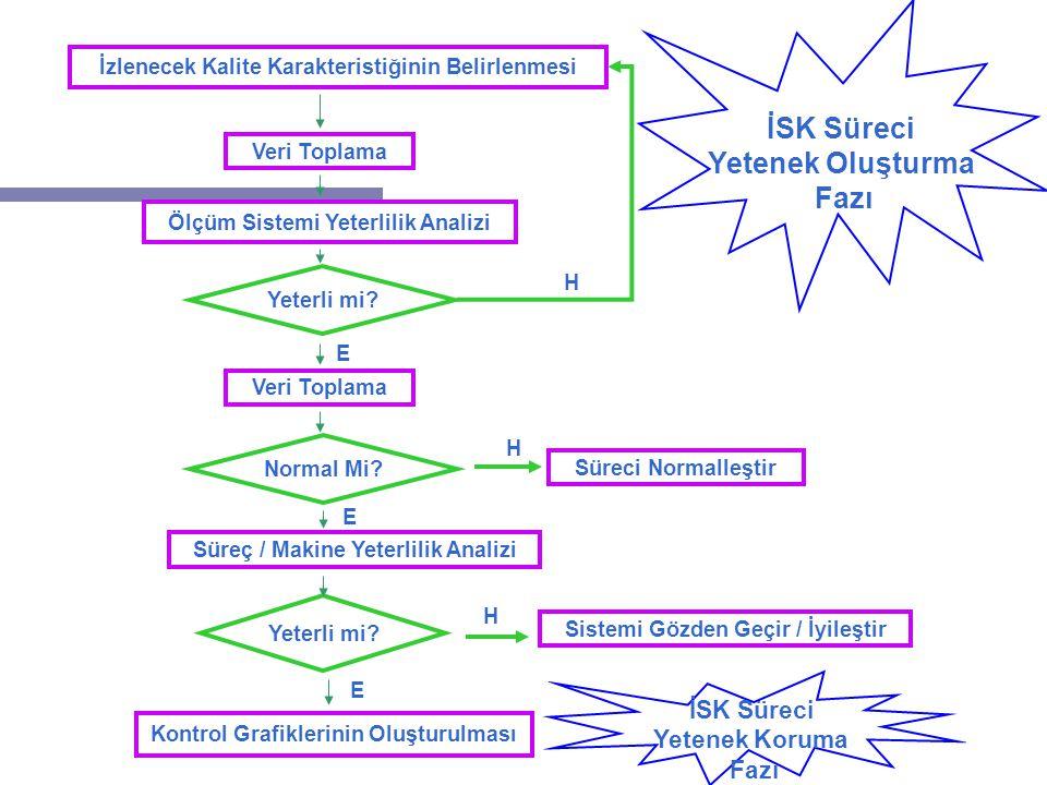 2 İzlenecek Kalite Karakteristiğinin Belirlenmesi Veri Toplama Ölçüm Sistemi Yeterlilik Analizi Yeterli mi.