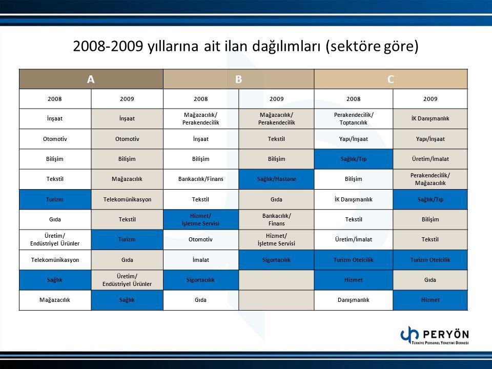2008-2009 yıllarına ait ilan dağılımları (sektöre göre) ABC 200820092008200920082009 İnşaat Mağazacılık/ Perakendecilik Mağazacılık/ Perakendecilik Pe