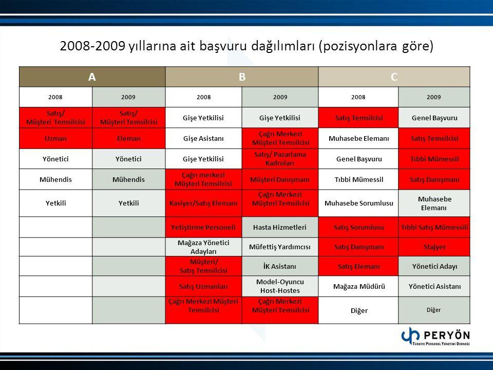 2008-2009 yıllarına ait başvuru dağılımları (pozisyonlara göre) ABC 200820092008200920082009 Satış/ Müşteri Temsilcisi Satış/ Müşteri Temsilcisi Gişe