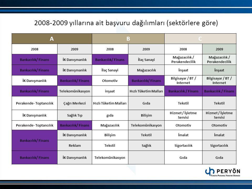 2008-2009 yıllarına ait başvuru dağılımları (sektörlere göre) ABC 200820092008200920082009 Bankacılık/ FinansİK DanışmanlıkBankacılık/ Finansİlaç Sana