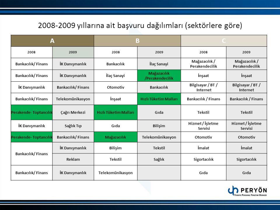2008-2009 yıllarına ait başvuru dağılımları (sektörlere göre) ABC 200820092008200920082009 Bankacılık/ FinansİK DanışmanlıkBankacılıkİlaç Sanayi Mağaz
