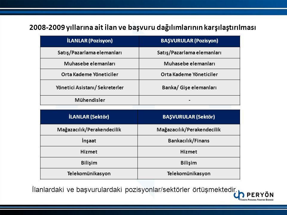 2008-2009 yıllarına ait ilan ve başvuru dağılımlarının karşılaştırılması İLANLAR (Pozisyon)BAŞVURULAR (Pozisyon) Satış/Pazarlama elemanları Muhasebe e
