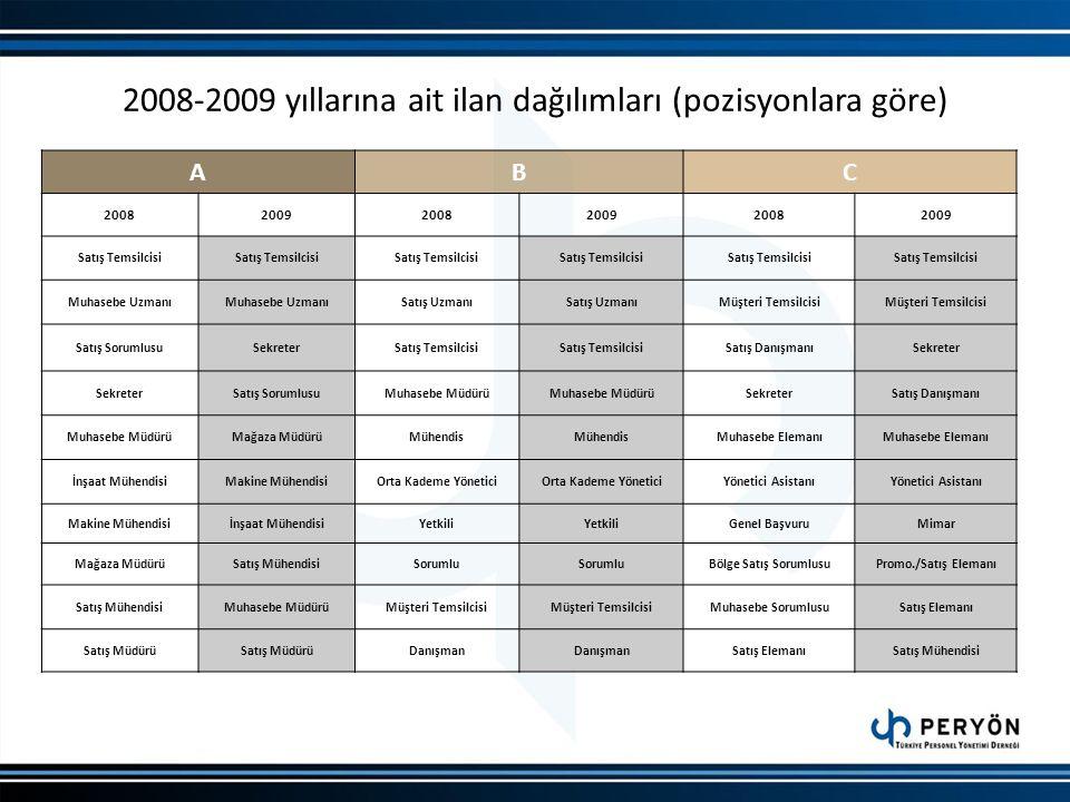 2008-2009 yıllarına ait ilan dağılımları (pozisyonlara göre) ABC 200820092008200920082009 Satış Temsilcisi Muhasebe Uzmanı Satış Uzmanı Müşteri Temsil