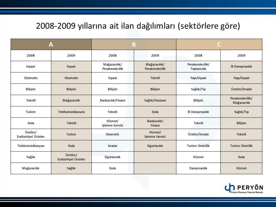 2008-2009 yıllarına ait ilan dağılımları (sektörlere göre) ABC 200820092008200920082009 İnşaat Mağazacılık/ Perakendecilik Mağazacılık/ Perakendecilik