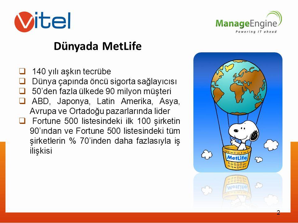 2 Dünyada MetLife  140 yılı aşkın tecrübe  Dünya çapında öncü sigorta sağlayıcısı  50'den fazla ülkede 90 milyon müşteri  ABD, Japonya, Latin Amer