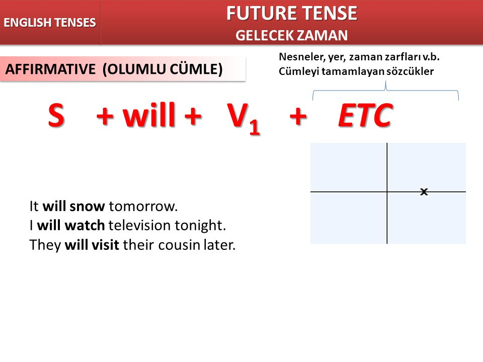 ENGLISH TENSES AFFIRMATIVE (OLUMLU CÜMLE) S+ will + V 1 +ETC Nesneler, yer, zaman zarfları v.b. Cümleyi tamamlayan sözcükler It will snow tomorrow. I