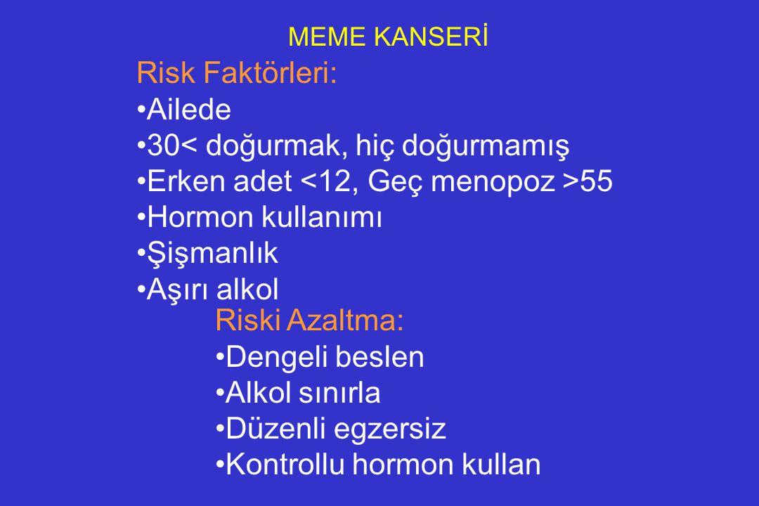 MEME KANSERİ Risk Faktörleri: Ailede 30< doğurmak, hiç doğurmamış Erken adet 55 Hormon kullanımı Şişmanlık Aşırı alkol Riski Azaltma: Dengeli beslen A