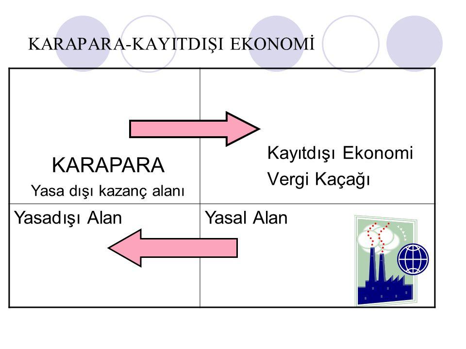 KARAPARA-KAYITDIŞI EKONOMİ Kayıtdışı Ekonomi Vergi Kaçağı KARAPARA Yasa dışı kazanç alanı Yasadışı AlanYasal Alan