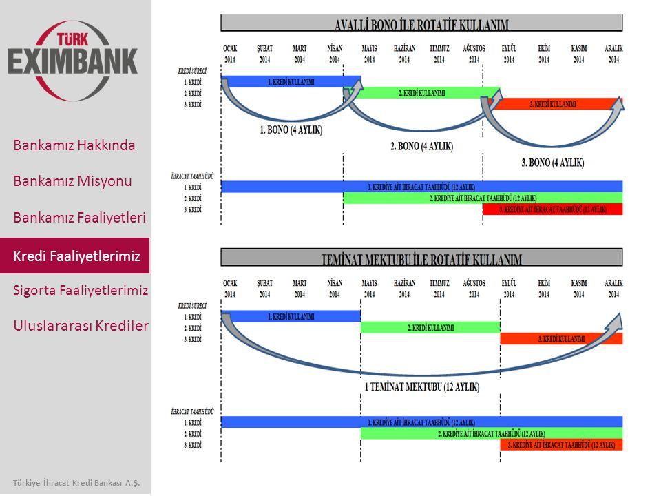 Bankamız Faaliyetleri Sigorta Faaliyetlerimiz Uluslararası Krediler Bankamız Hakkında Bankamız Misyonu Türkiye İhracat Kredi Bankası A.Ş.