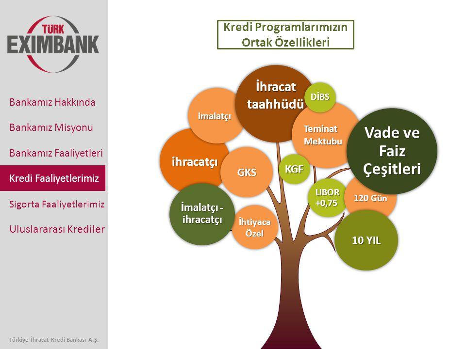 Türkiye İhracat Kredi Bankası A.Ş. Bankamız Faaliyetleri Kredi Faaliyetlerimiz Sigorta Faaliyetlerimiz Uluslararası Krediler Bankamız Hakkında Bankamı