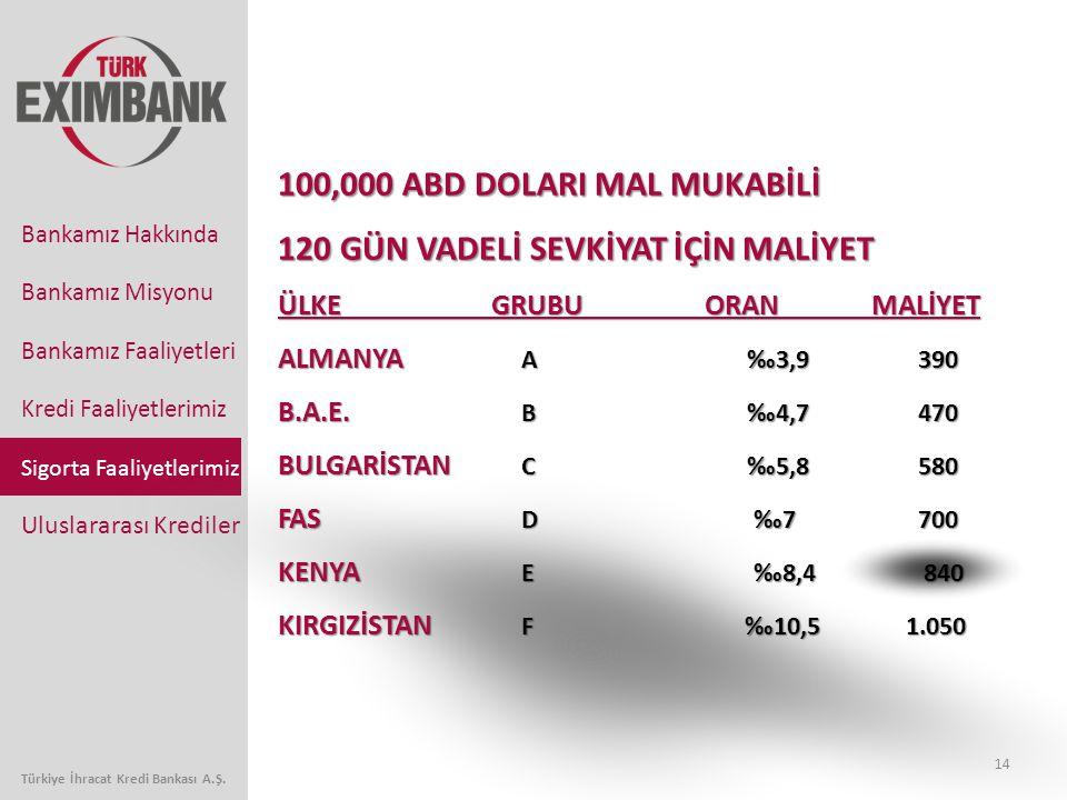 14 Bankamız Faaliyetleri Kredi Faaliyetlerimiz Sigorta Faaliyetlerimiz Uluslararası Krediler Bankamız Hakkında Bankamız Misyonu Türkiye İhracat Kredi Bankası A.Ş.