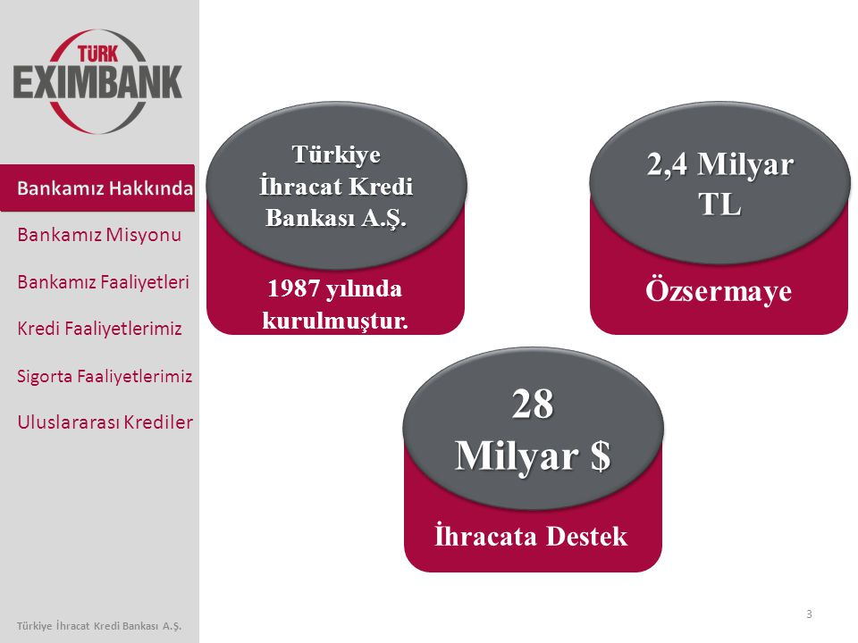 3 Bankamız Faaliyetleri Kredi Faaliyetlerimiz Sigorta Faaliyetlerimiz Uluslararası Krediler Bankamız Misyonu 2,4 Milyar TL Türkiye İhracat Kredi Banka