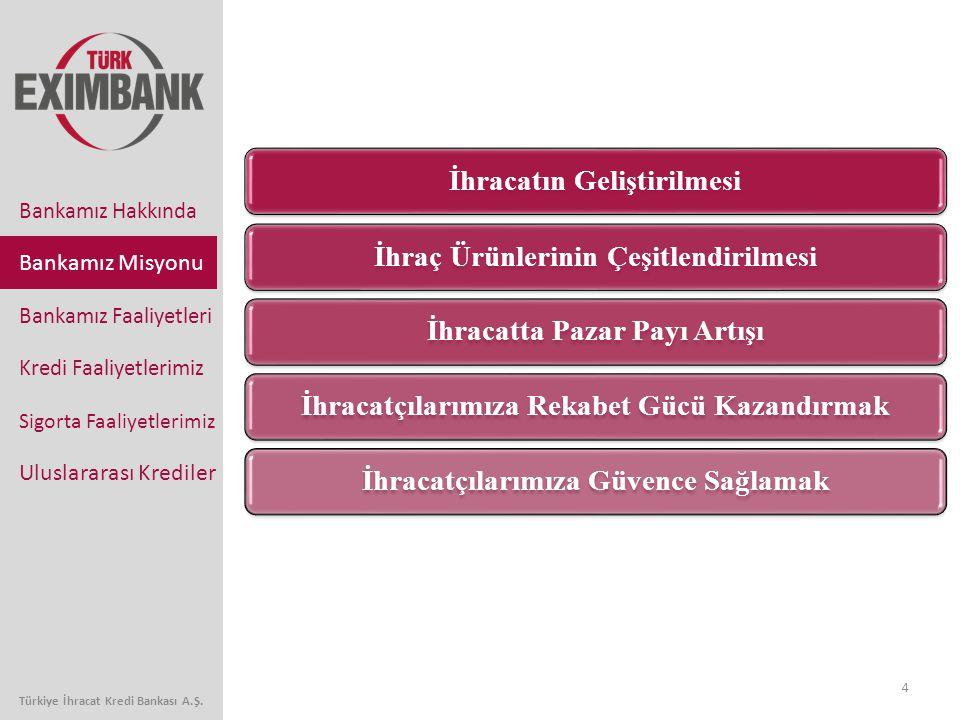 4 Bankamız Faaliyetleri Kredi Faaliyetlerimiz Sigorta Faaliyetlerimiz Uluslararası Krediler Bankamız Hakkında Bankamız Misyonu İhracatın Geliştirilmesiİhraç Ürünlerinin Çeşitlendirilmesiİhracatta Pazar Payı Artışıİhracatçılarımıza Rekabet Gücü Kazandırmakİhracatçılarımıza Güvence Sağlamak Türkiye İhracat Kredi Bankası A.Ş.