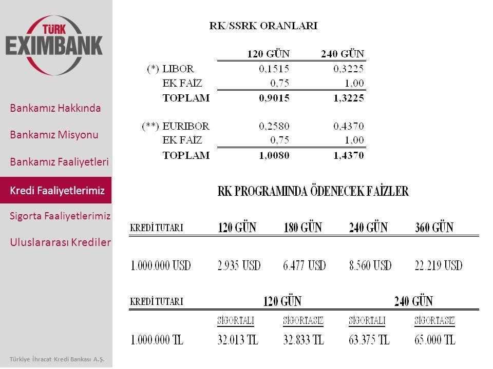 Bankamız Faaliyetleri Sigorta Faaliyetlerimiz Uluslararası Krediler Bankamız Hakkında Bankamız Misyonu Türkiye İhracat Kredi Bankası A.Ş. Kredi Faaliy