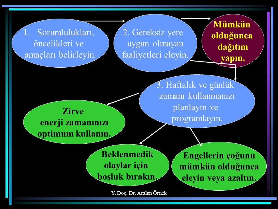 Y. Doç. Dr. Arslan Örnek 1.Sorumlulukları, öncelikleri ve amaçları belirleyin. 2. Gereksiz yere uygun olmayan faaliyetleri eleyin. Mümkün olduğunca da