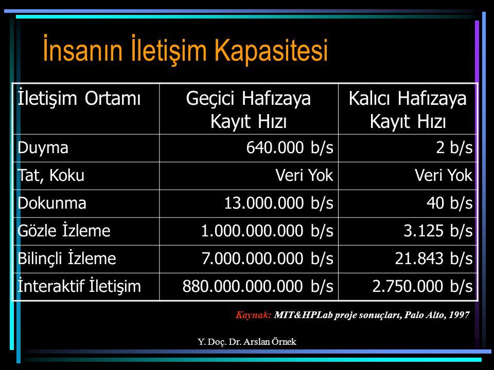 Y. Doç. Dr. Arslan Örnek İnsanın İletişim Kapasitesi İletişim OrtamıGeçici Hafızaya Kayıt Hızı Kalıcı Hafızaya Kayıt Hızı Duyma640.000 b/s2 b/s Tat, K