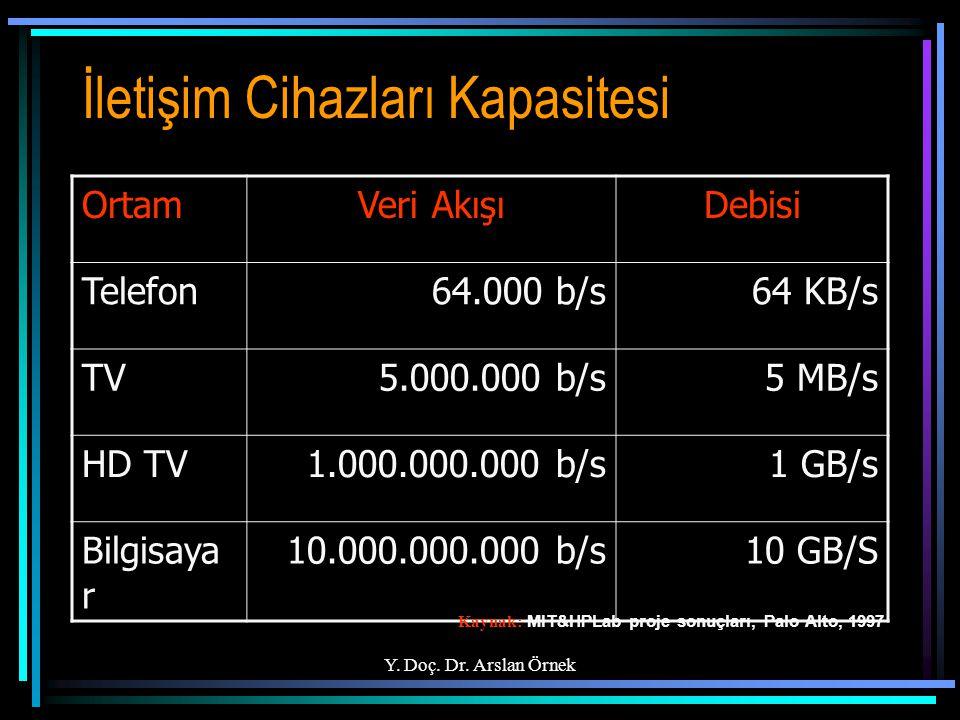 Y. Doç. Dr. Arslan Örnek İletişim Cihazları Kapasitesi OrtamVeri AkışıDebisi Telefon64.000 b/s64 KB/s TV5.000.000 b/s5 MB/s HD TV1.000.000.000 b/s1 GB