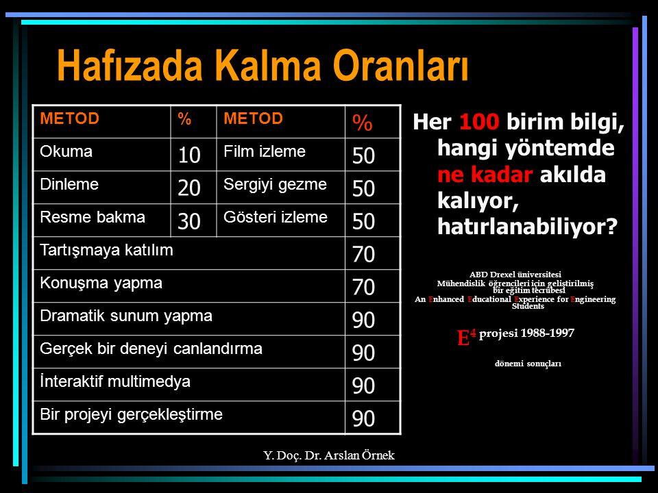 Y. Doç. Dr. Arslan Örnek En Yükseğe Erişmek İsterseniz, En Aşağıdan Başlayın. P. CYRUS