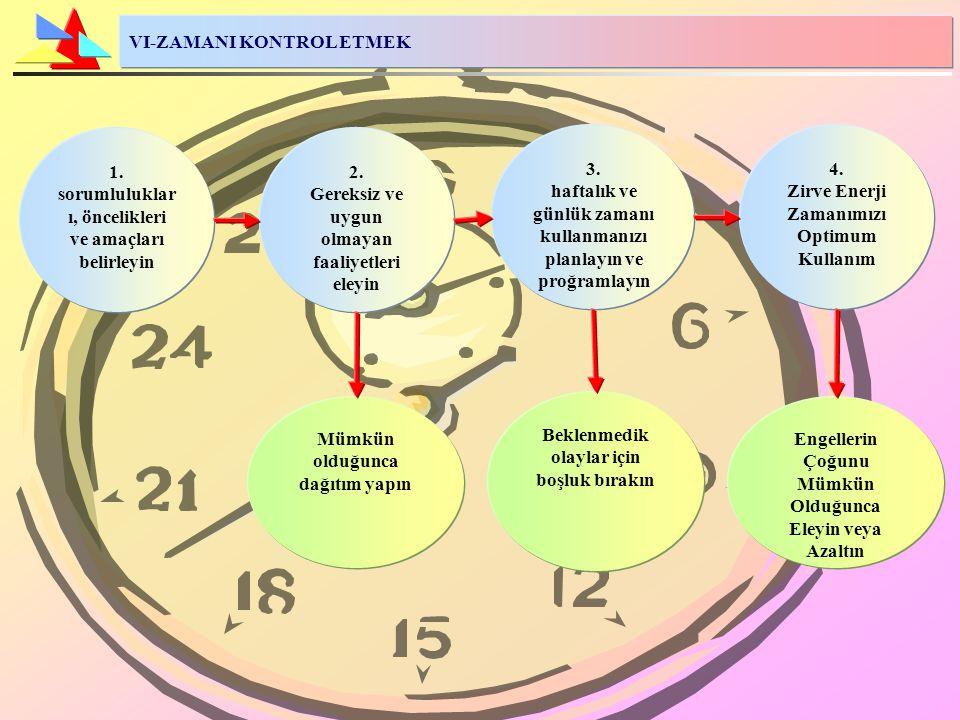 VI-ZAMANI KONTROL ETMEK 3. haftalık ve günlük zamanı kullanmanızı planlayın ve proğramlayın 4. Zirve Enerji Zamanımızı Optimum Kullanım 2. Gereksiz ve