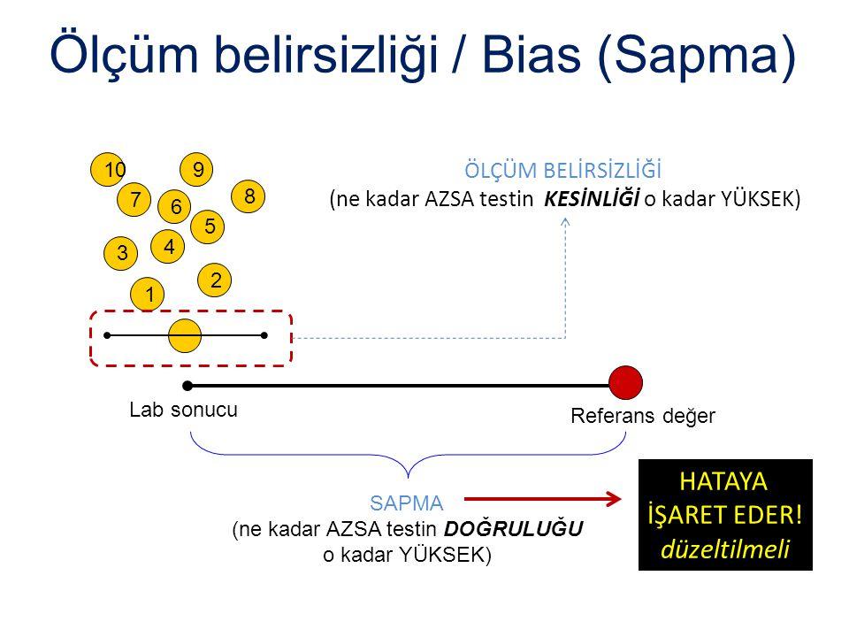ÖLÇÜM BELİRSİZLİĞİ (ne kadar AZSA testin KESİNLİĞİ o kadar YÜKSEK) Ölçüm belirsizliği / Bias (Sapma) Referans değer Lab sonucu SAPMA (ne kadar AZSA te
