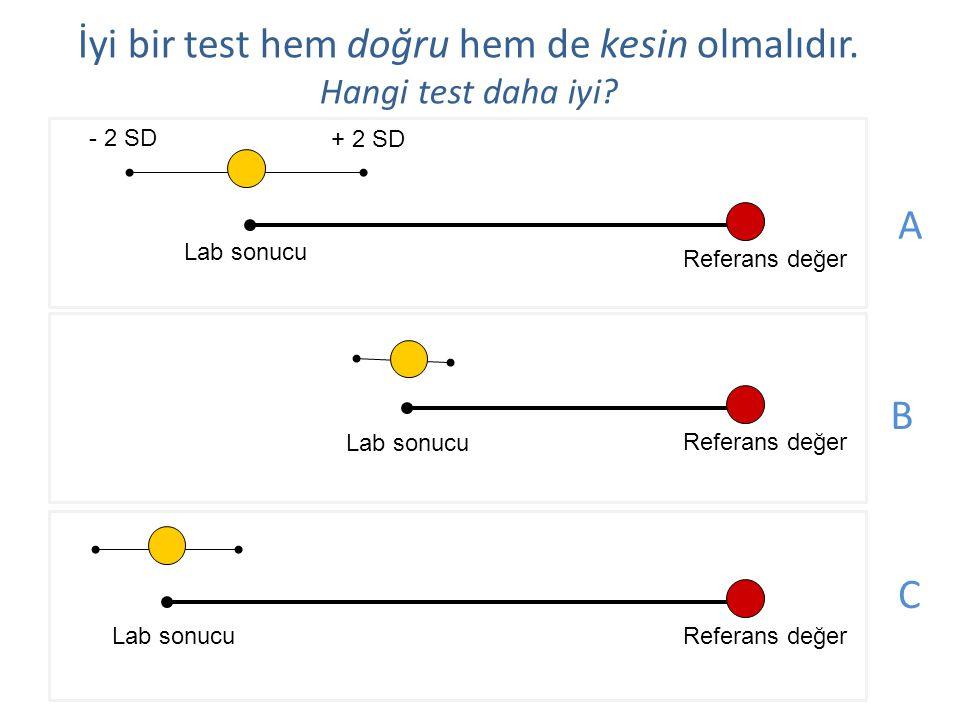 - 2 SD + 2 SD İyi bir test hem doğru hem de kesin olmalıdır. Hangi test daha iyi? Referans değer Lab sonucu Referans değerLab sonucu Referans değer La